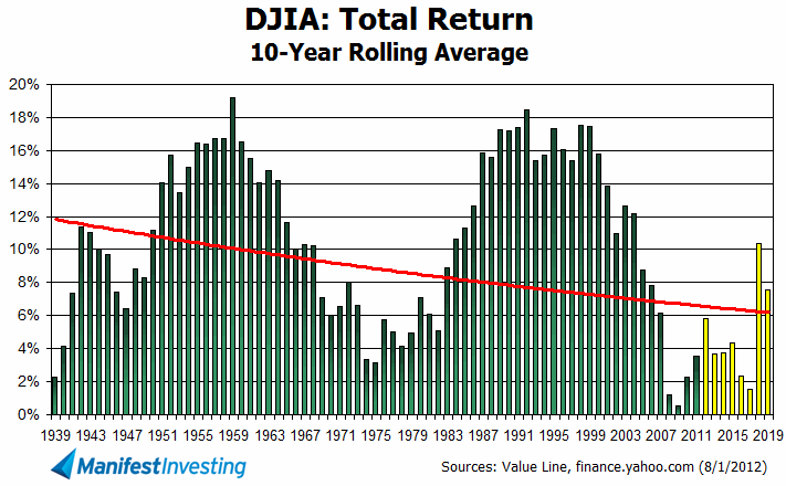 election year stock market stats performance returns history since 1928